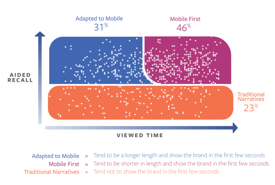 Viewed time of Facebook video ads