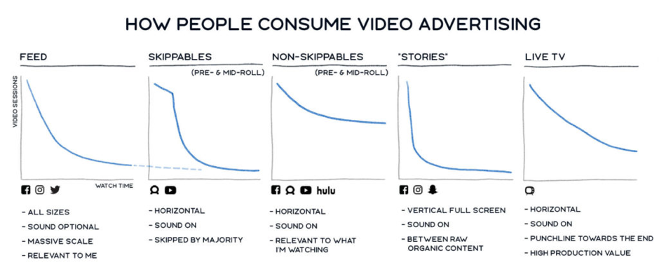 Facebook video ads best practice - how people consume video advertising on Facebook